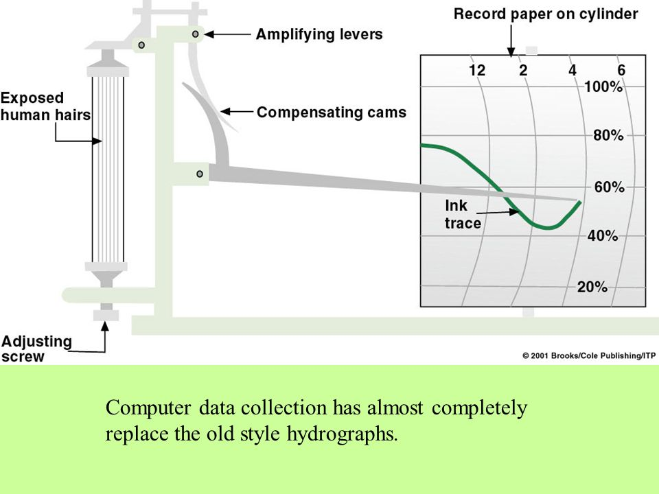 Computer data collection has almost completely replace the old style hydrographs.