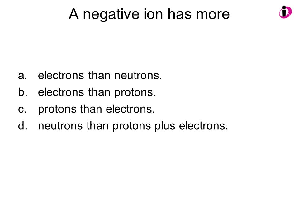 A negative ion has more electrons than neutrons.