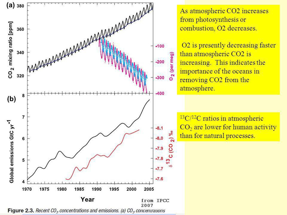 As atmospheric CO2 increases from photosynthesis or combustion, O2 decreases.