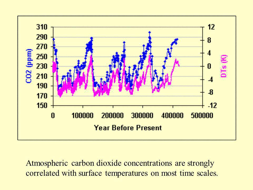 Atmospheric carbon dioxide concentrations are strongly correlated with surface temperatures on most time scales.