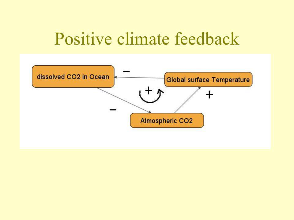 Positive climate feedback