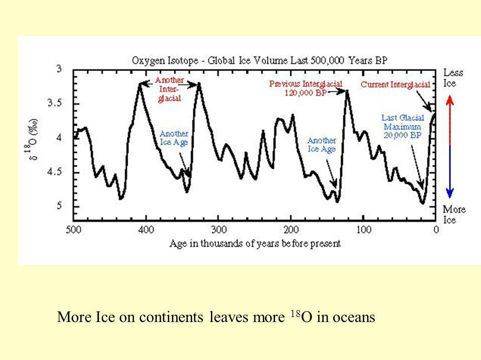 More Ice on continents leaves more 18O in oceans