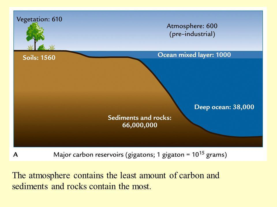 The atmosphere contains the least amount of carbon and sediments and rocks contain the most.