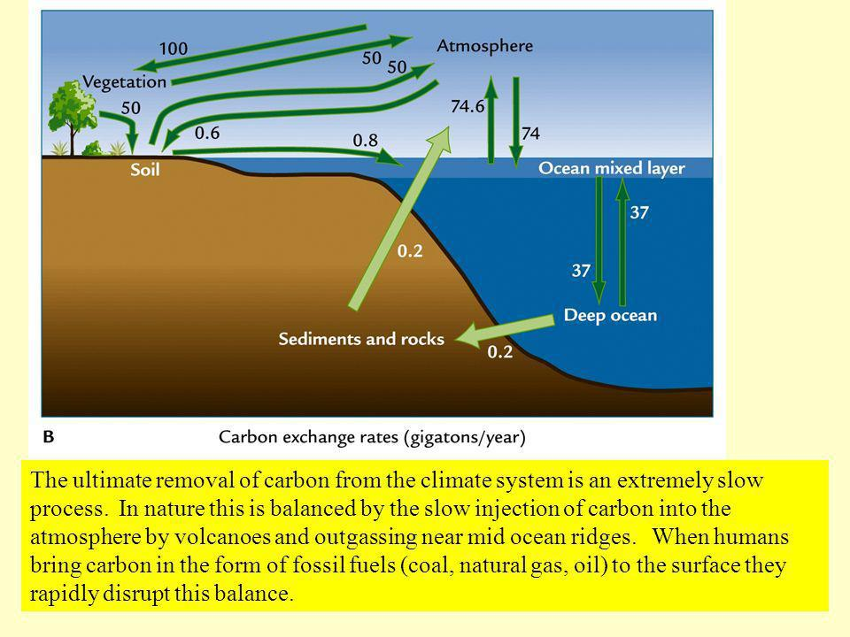 The ultimate removal of carbon from the climate system is an extremely slow process.