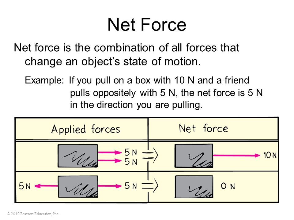Net Force Net force is the combination of all forces that change an object's state of motion.