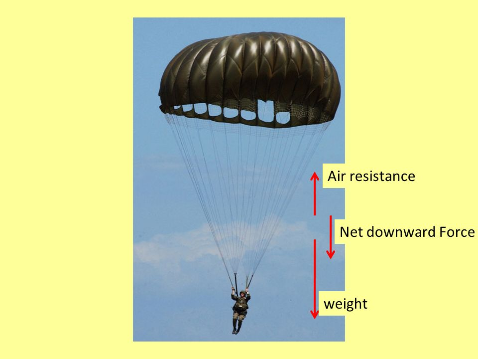 Air resistance Net downward Force weight