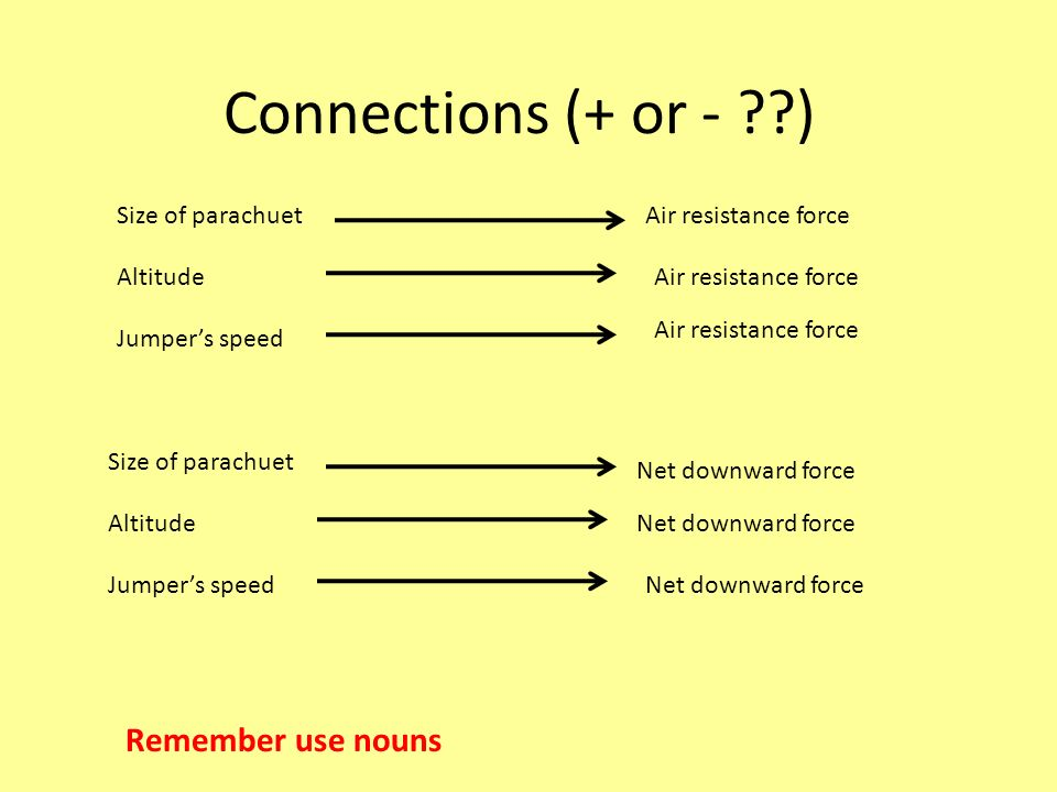 Connections (+ or - ) Remember use nouns Size of parachuet