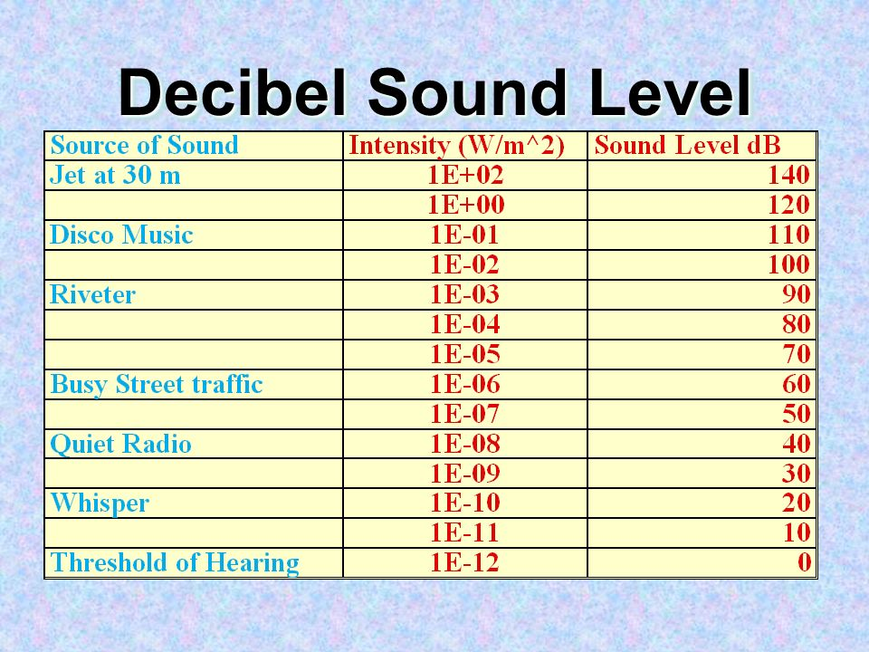 Decibel Sound Level