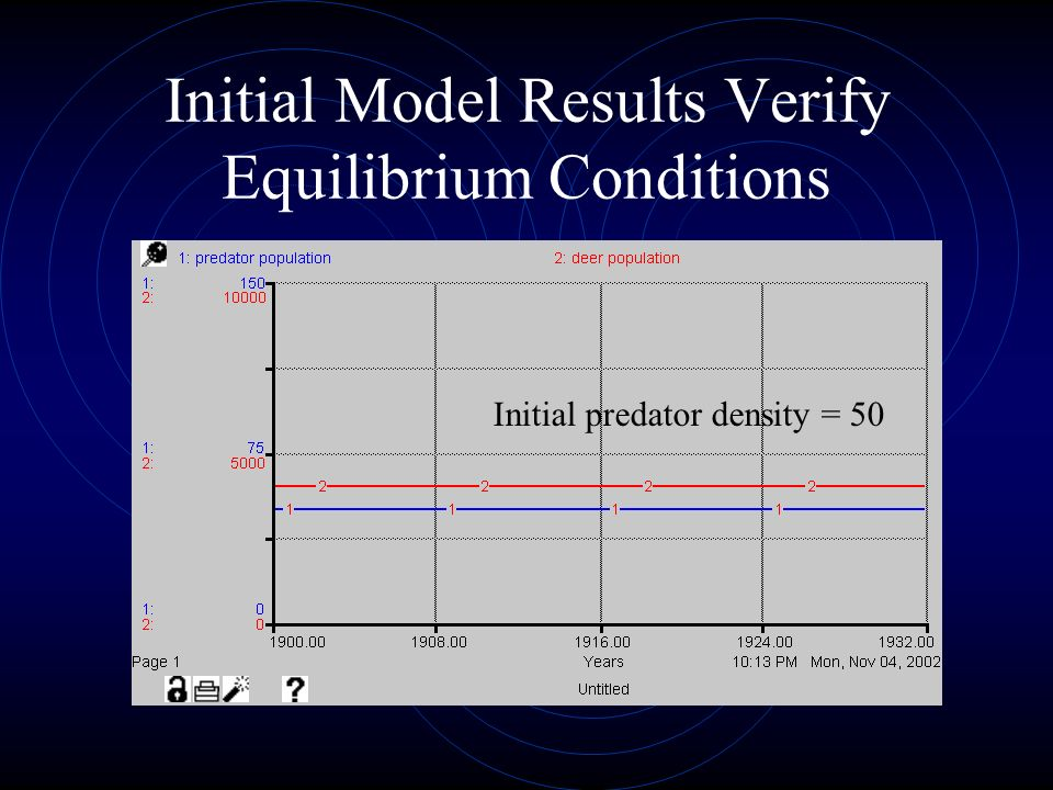 Initial Model Results Verify Equilibrium Conditions