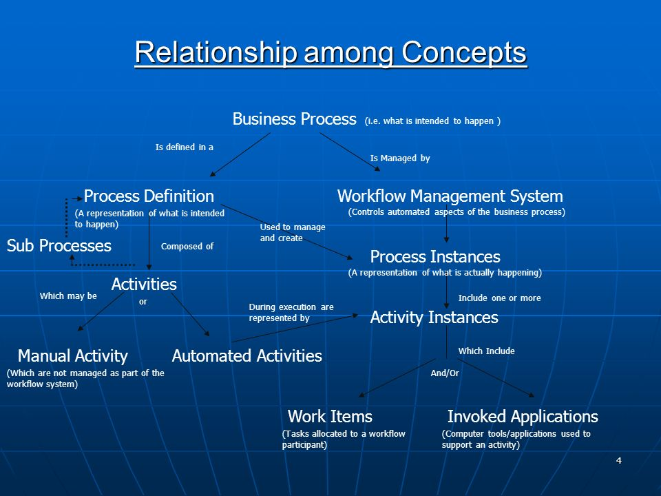 Relationship among Concepts