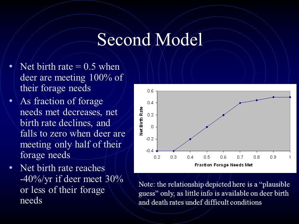 Second Model Net birth rate = 0.5 when deer are meeting 100% of their forage needs.