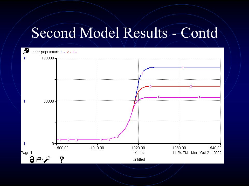 Second Model Results - Contd