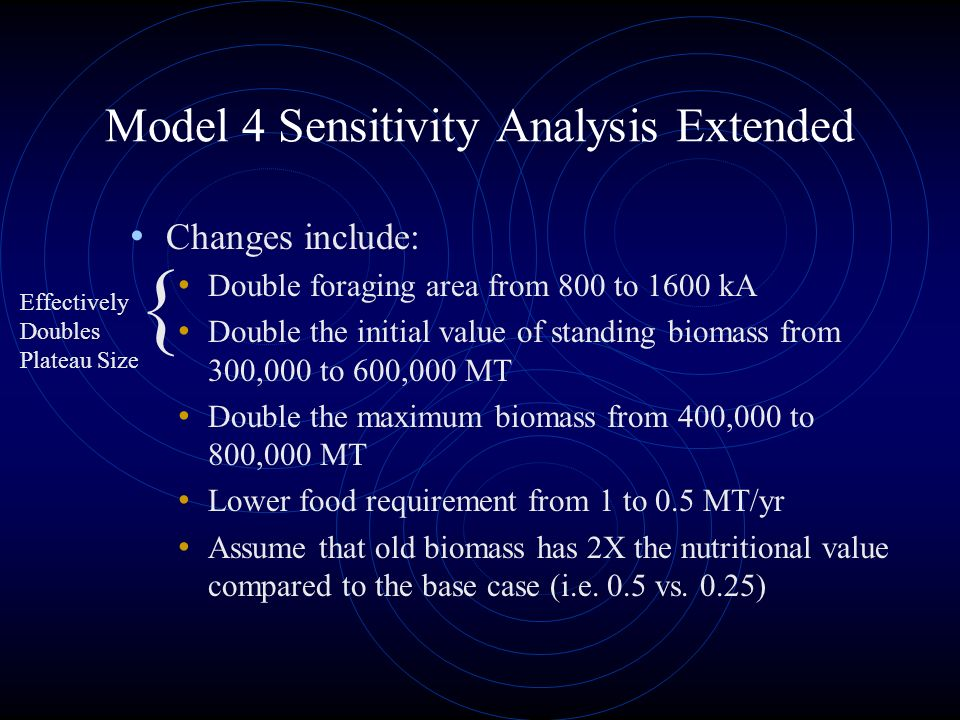 Model 4 Sensitivity Analysis Extended