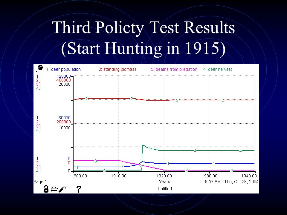 Third Policty Test Results (Start Hunting in 1915)
