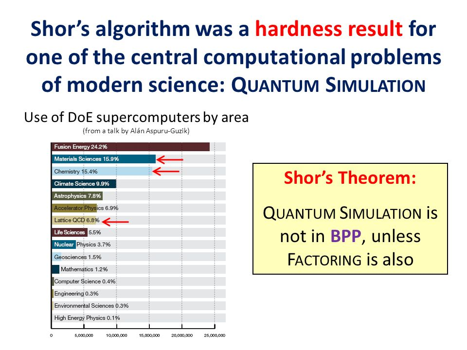 Shor's algorithm was a hardness result for one of the central computational problems of modern science: Quantum Simulation