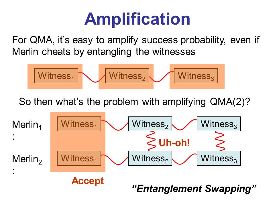 Entanglement Swapping