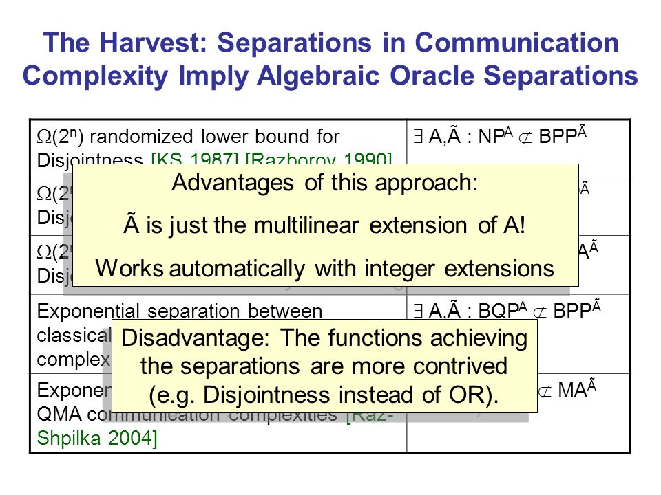 The Harvest: Separations in Communication Complexity Imply Algebraic Oracle Separations