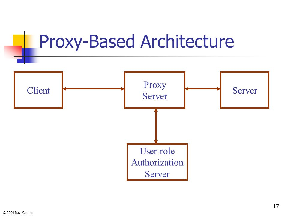 Proxy-Based Architecture