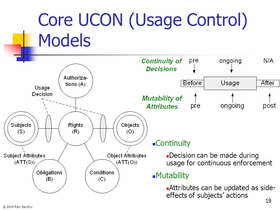 Core UCON (Usage Control) Models