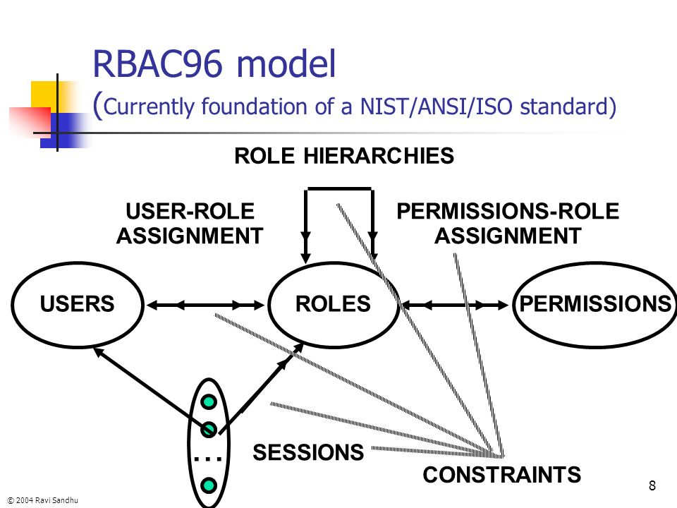 RBAC96 model (Currently foundation of a NIST/ANSI/ISO standard)