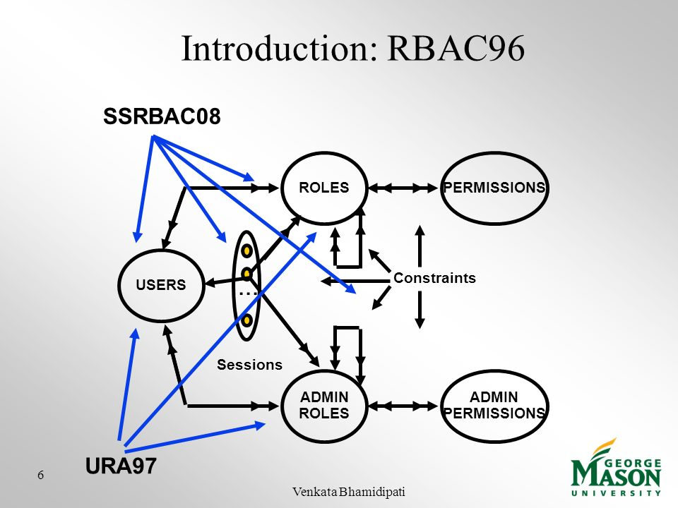 Introduction: RBAC SSRBAC08 URA97 ROLES USERS PERMISSIONS ADMIN