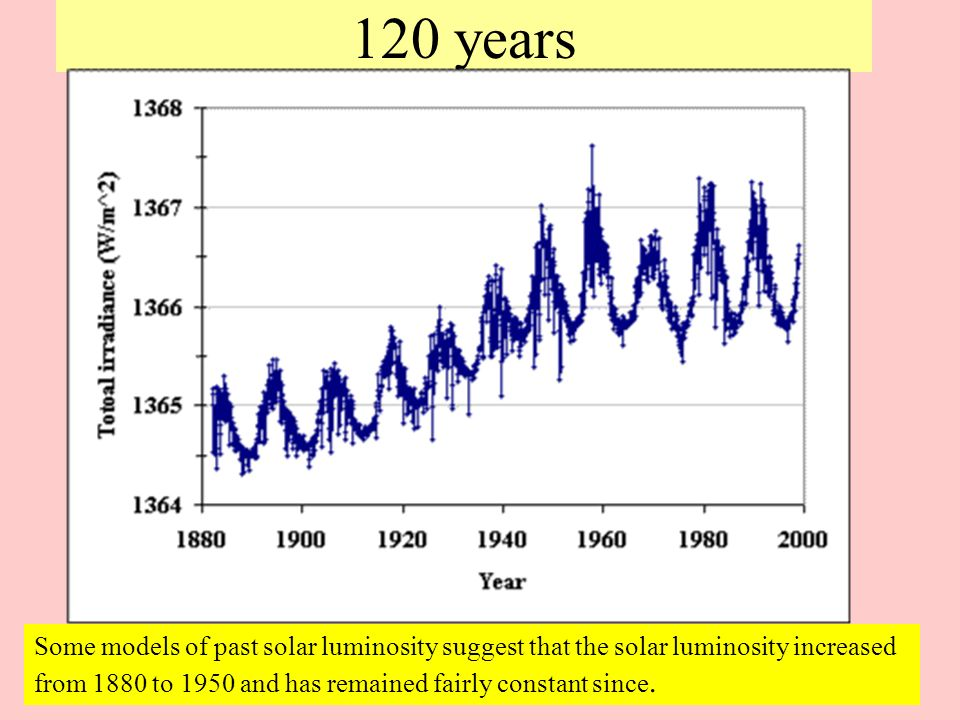 120 years Some models of past solar luminosity suggest that the solar luminosity increased from 1880 to 1950 and has remained fairly constant since.