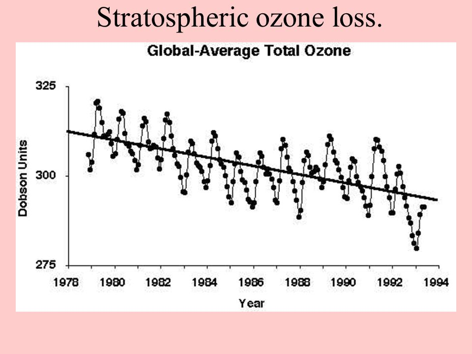 Stratospheric ozone loss.