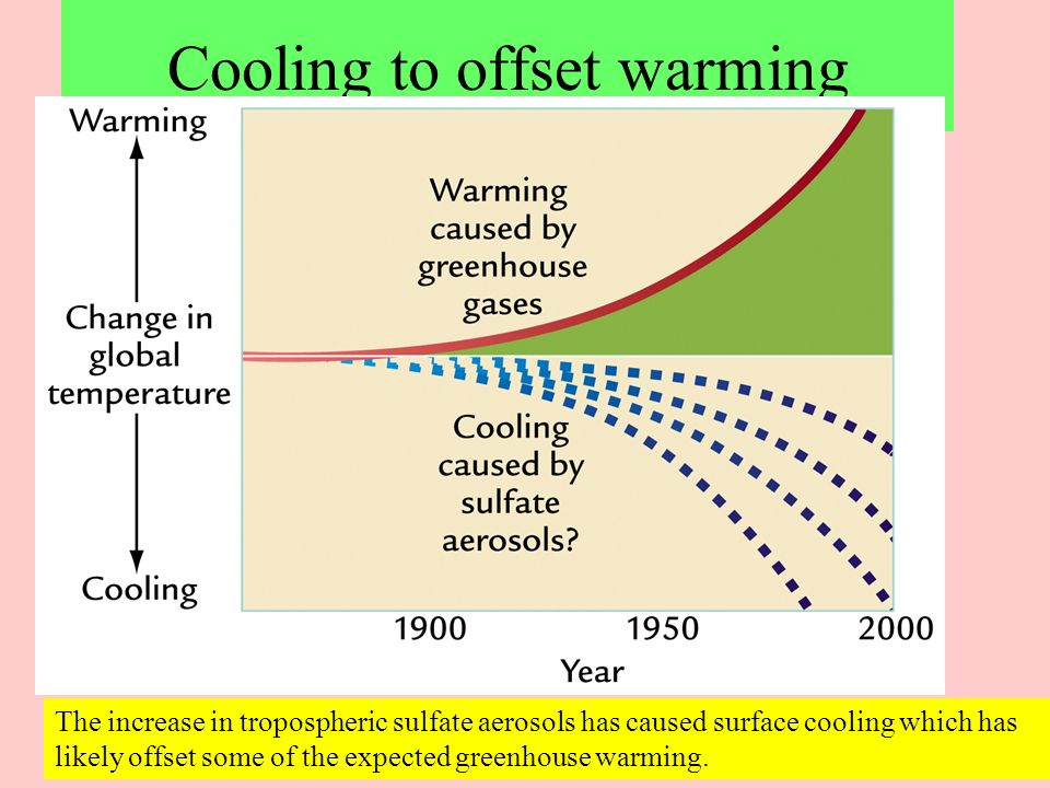 Cooling to offset warming