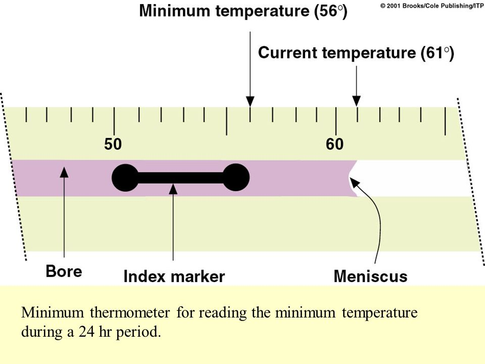 Minimum thermometer for reading the minimum temperature during a 24 hr period.