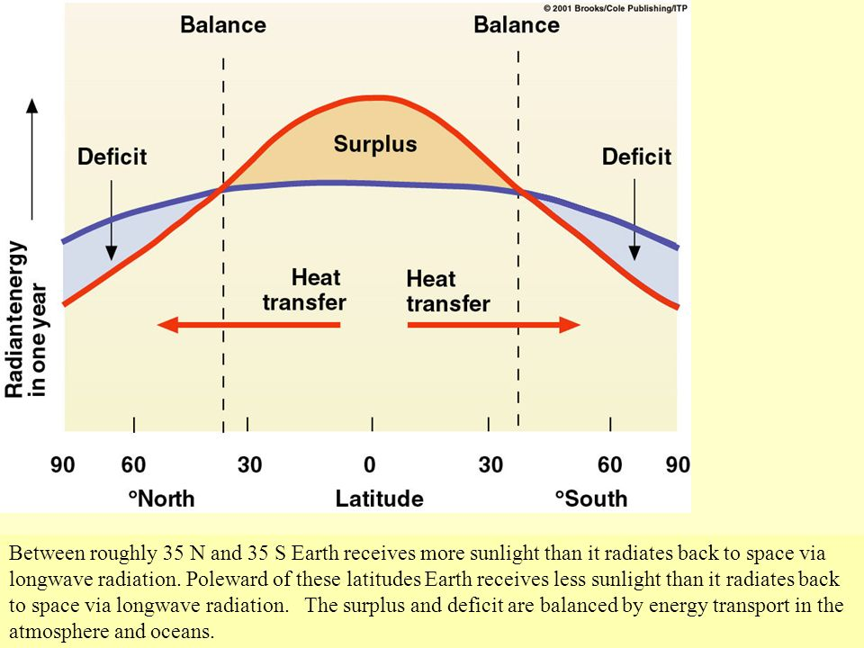 Between roughly 35 N and 35 S Earth receives more sunlight than it radiates back to space via longwave radiation.
