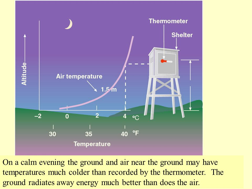 On a calm evening the ground and air near the ground may have temperatures much colder than recorded by the thermometer.