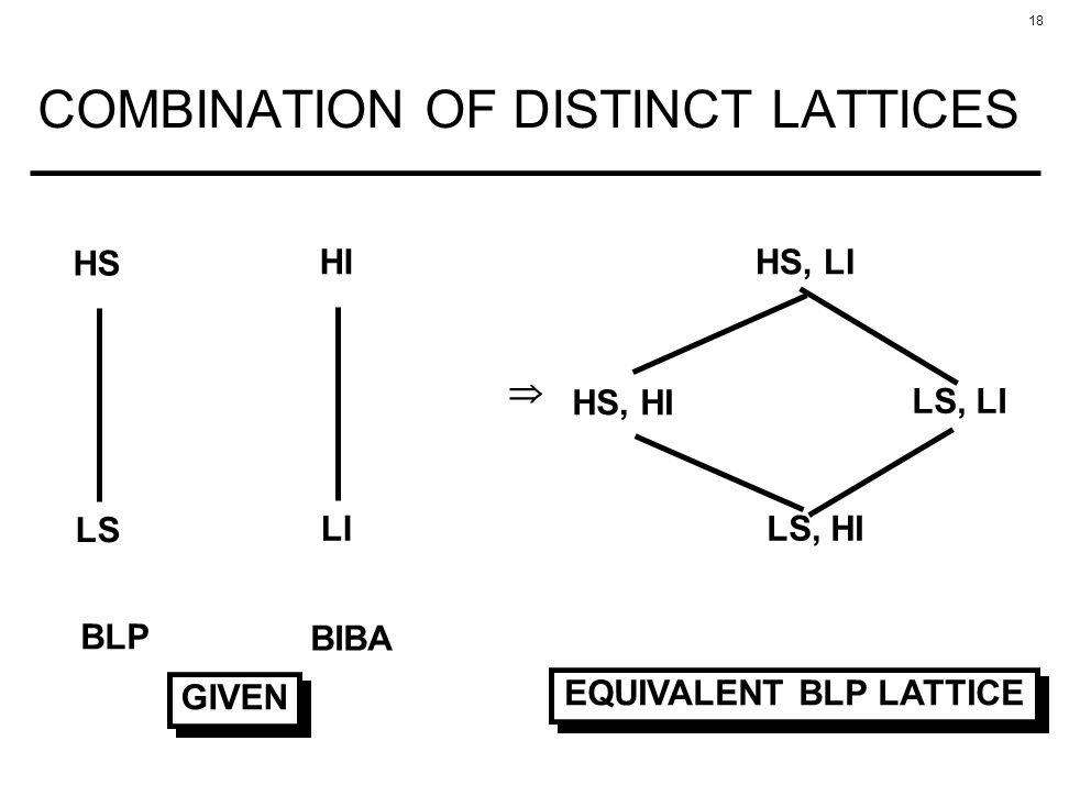 COMBINATION OF DISTINCT LATTICES