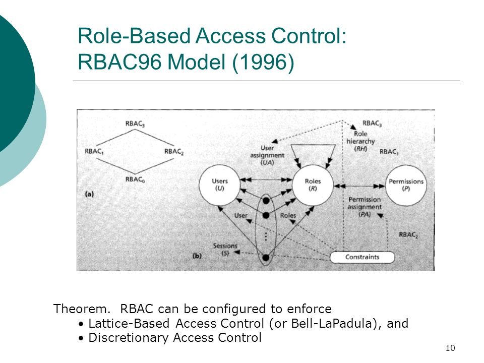 Role-Based Access Control: RBAC96 Model (1996)