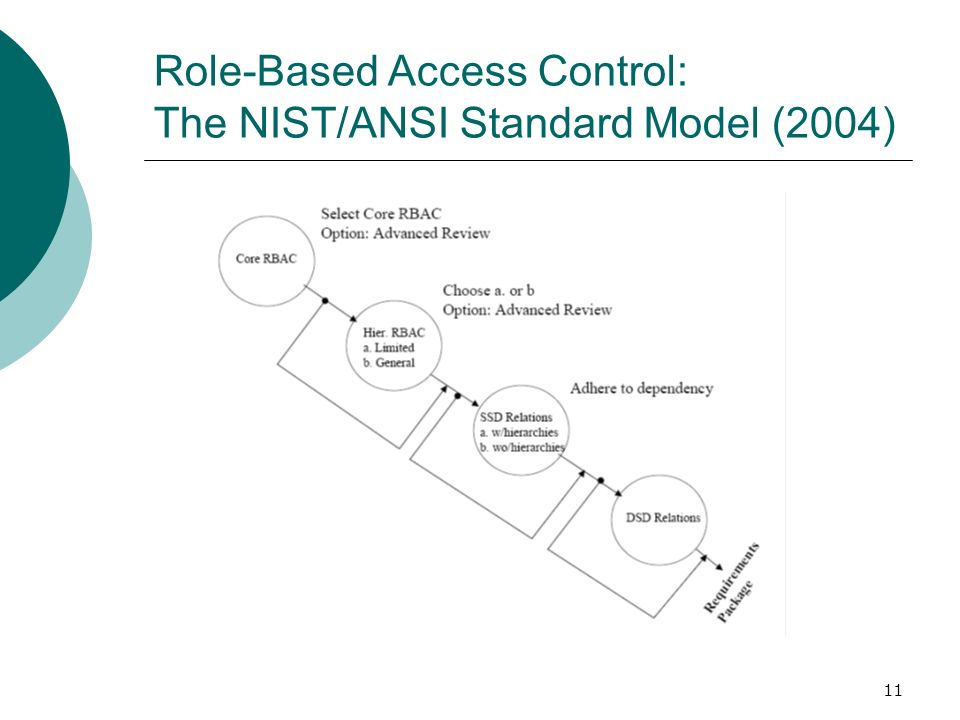 Role-Based Access Control: The NIST/ANSI Standard Model (2004)