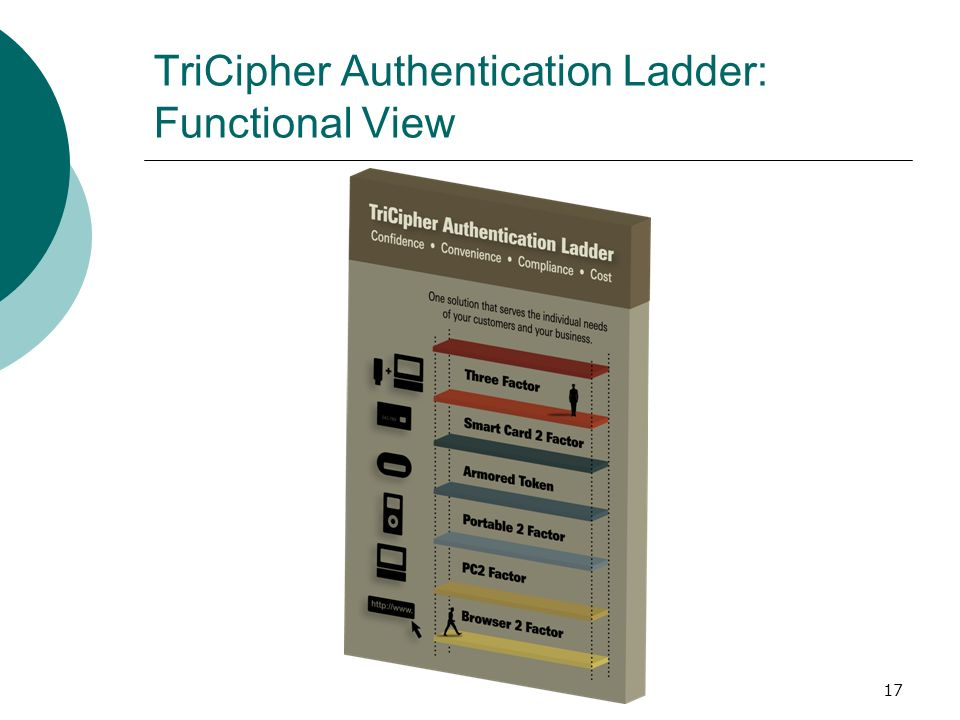 TriCipher Authentication Ladder: Functional View