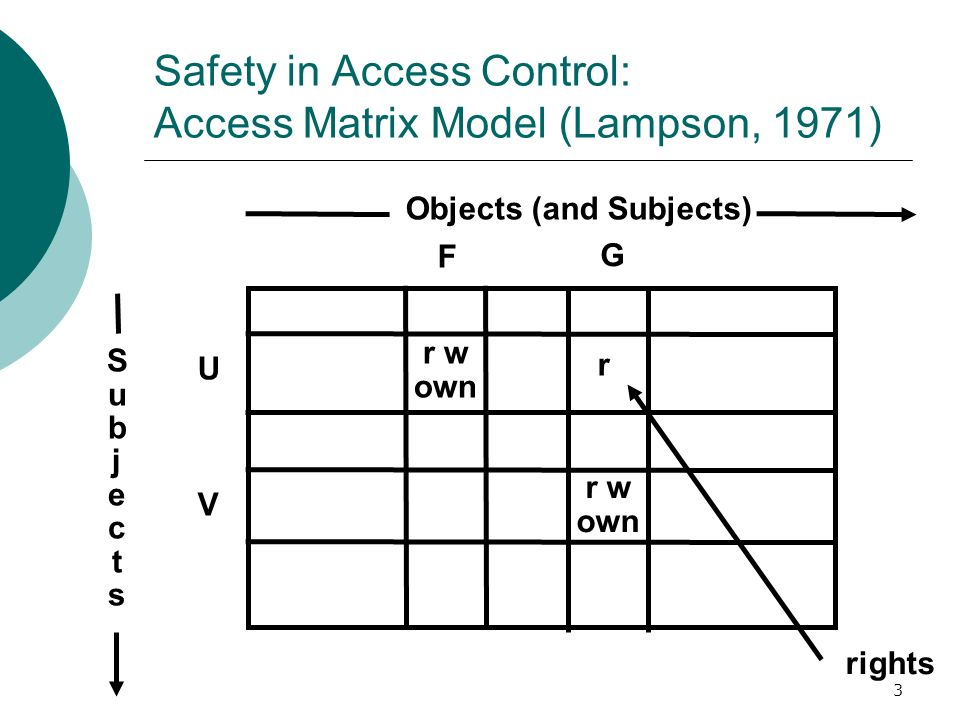 Safety in Access Control: Access Matrix Model (Lampson, 1971)