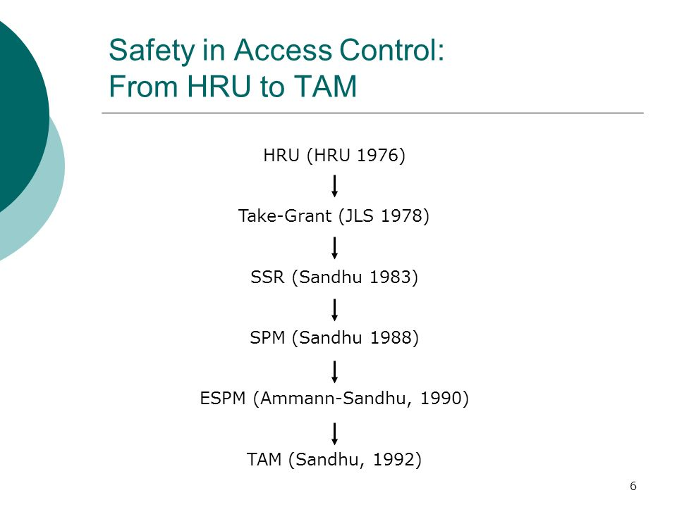 Safety in Access Control: From HRU to TAM