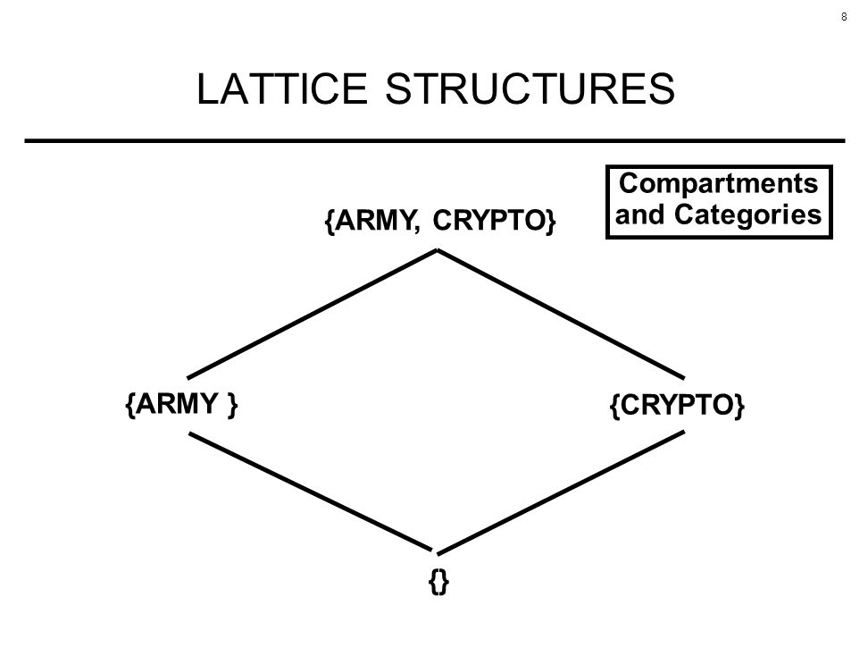 LATTICE STRUCTURES Compartments and Categories {ARMY, CRYPTO} {ARMY }
