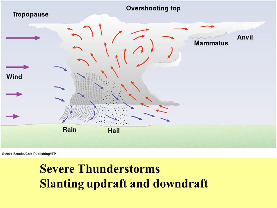 Severe Thunderstorms Slanting updraft and downdraft