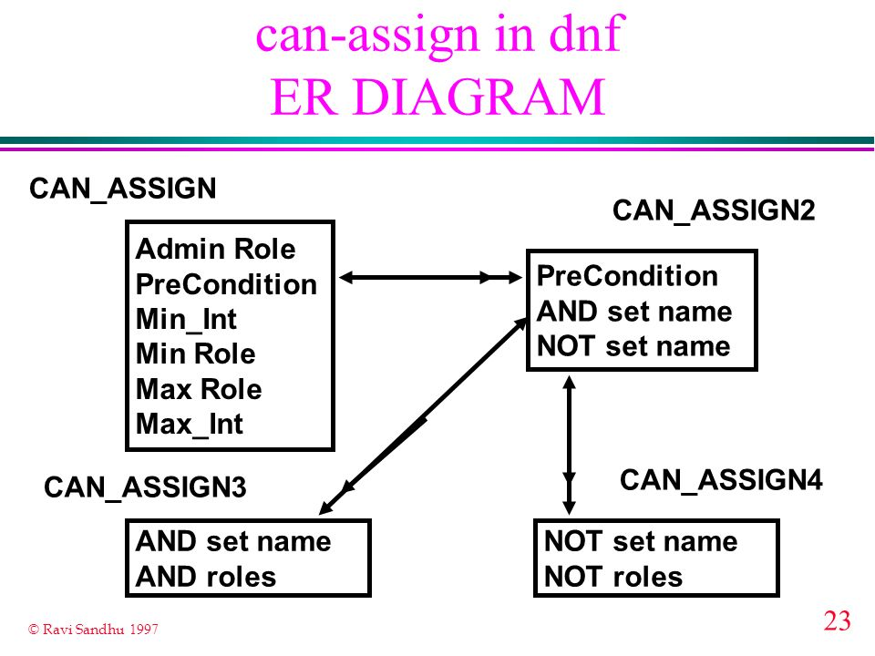 can-assign in dnf ER DIAGRAM