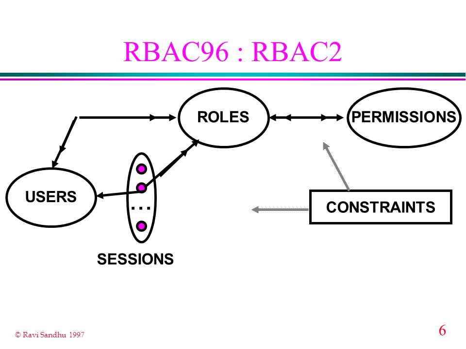 RBAC96 : RBAC2 ... ROLES PERMISSIONS USERS CONSTRAINTS SESSIONS