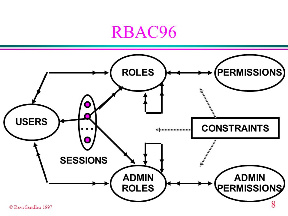 RBAC96 ... ROLES PERMISSIONS USERS CONSTRAINTS SESSIONS ADMIN ROLES