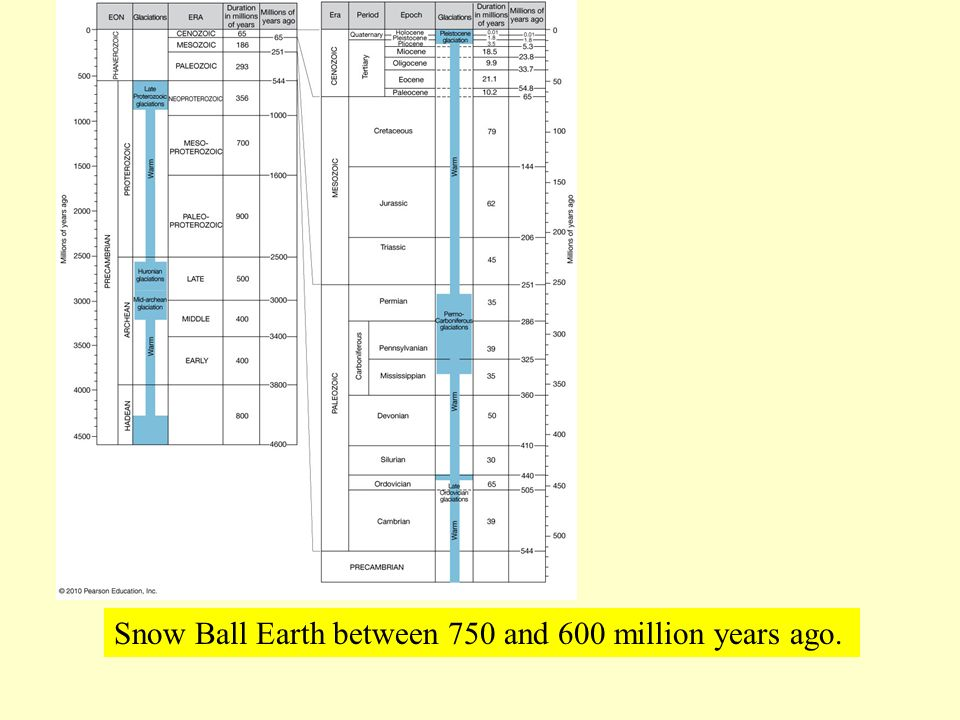Snow Ball Earth between 750 and 600 million years ago.
