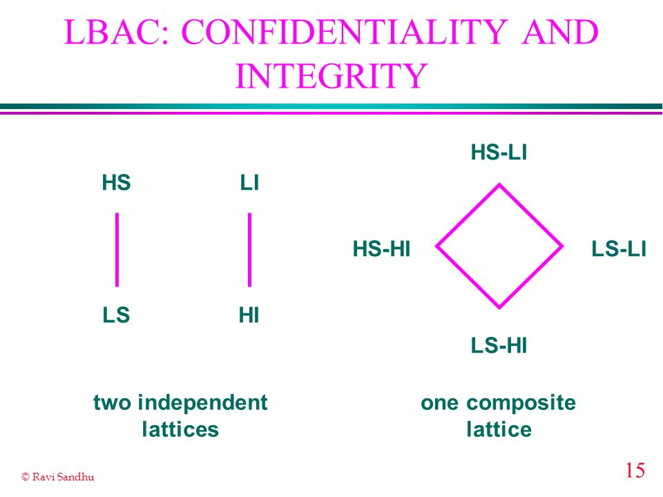 LBAC: CONFIDENTIALITY AND INTEGRITY