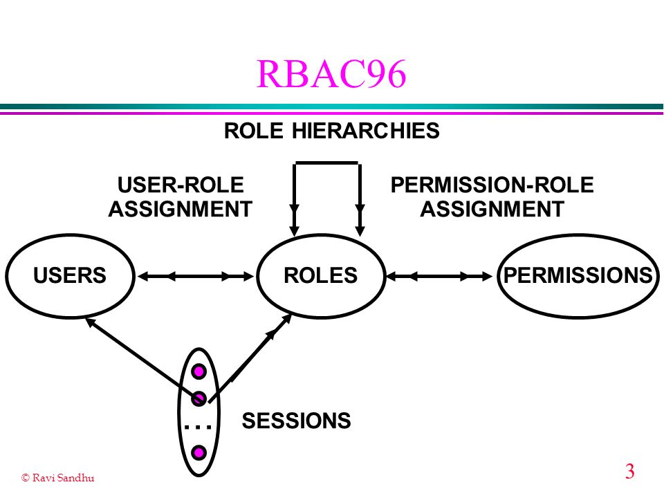 RBAC96 ... ROLE HIERARCHIES USER-ROLE ASSIGNMENT PERMISSION-ROLE