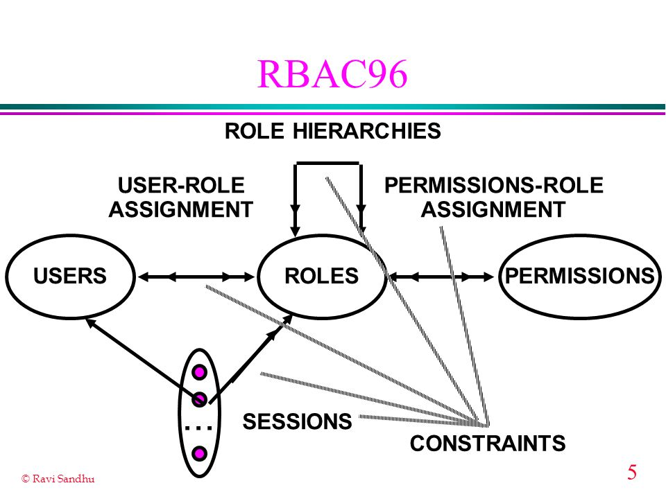 RBAC96 ... ROLE HIERARCHIES USER-ROLE ASSIGNMENT PERMISSIONS-ROLE