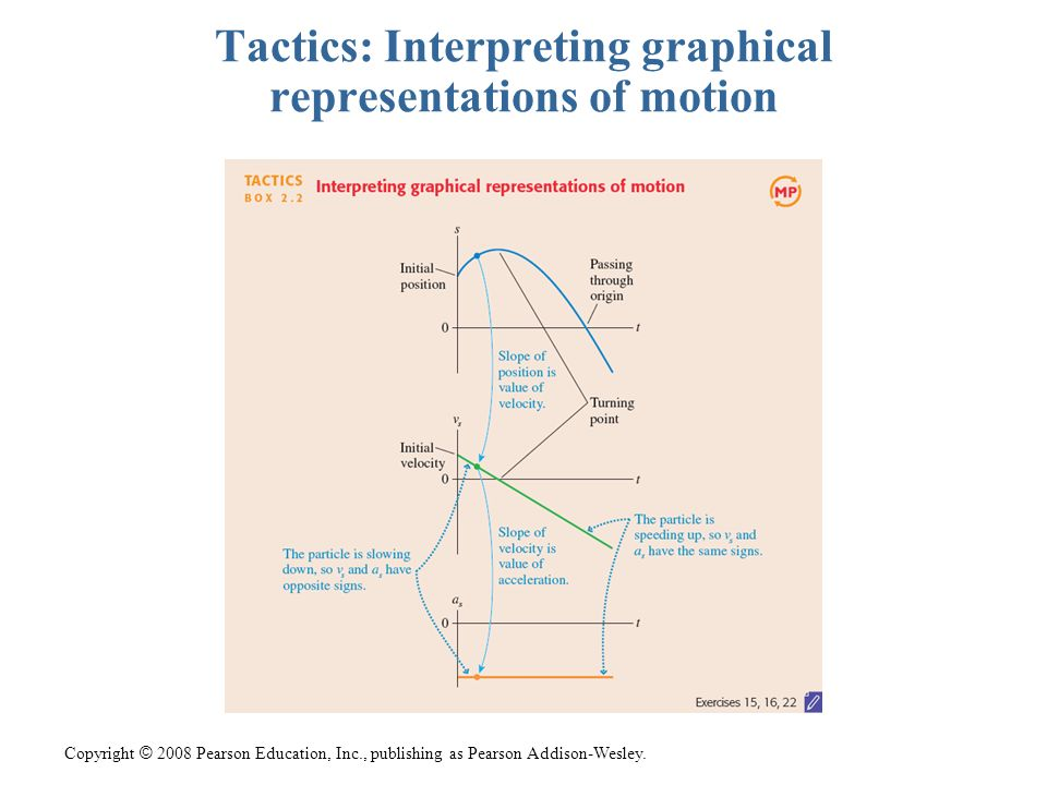 Tactics: Interpreting graphical representations of motion