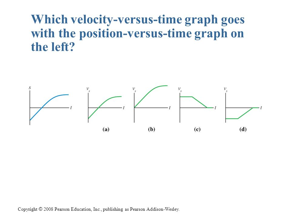 Which velocity-versus-time graph goes with the position-versus-time graph on the left