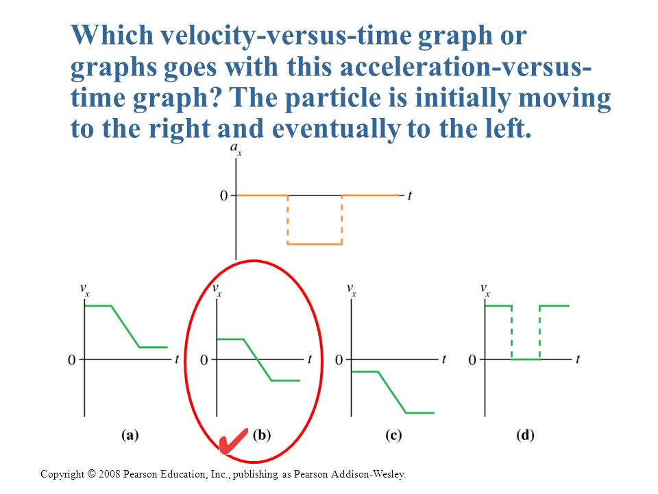 Which velocity-versus-time graph or graphs goes with this acceleration-versus- time graph The particle is initially moving to the right and eventually to the left.