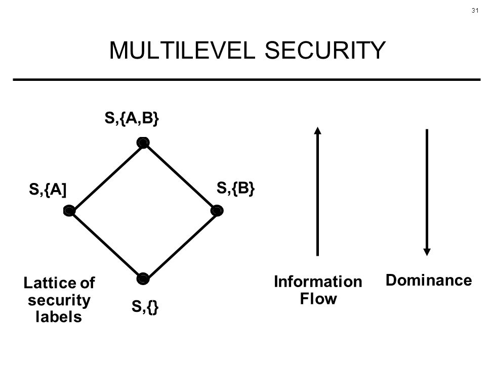 MULTILEVEL SECURITY S,{A,B} S,{A] S,{B} Lattice of Information